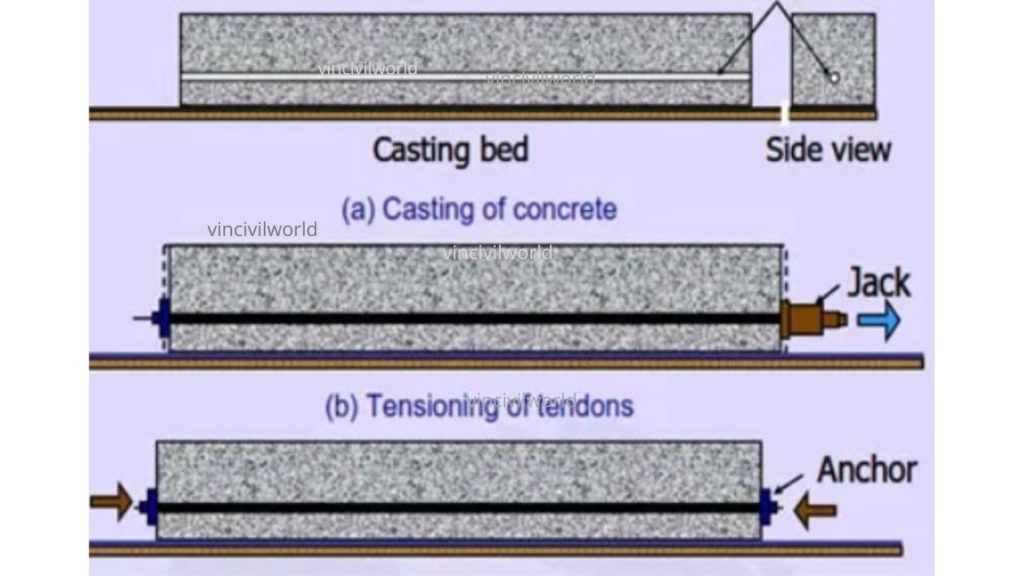 Post tensioning system