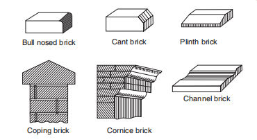 The figure shows special bricks