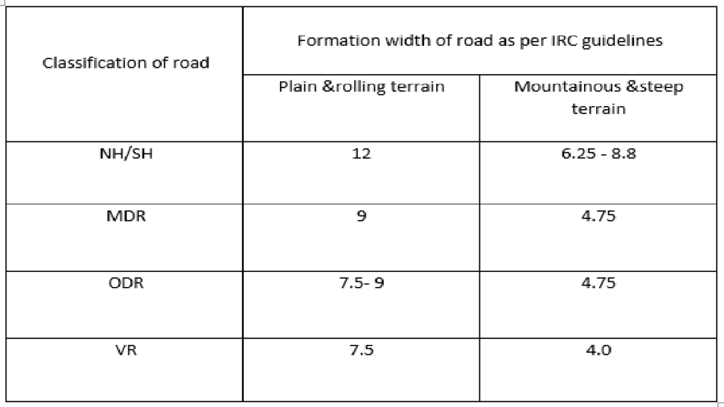 The table in figure shows formation width of road as per irc