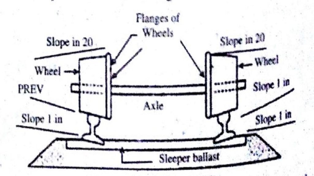 figure shows coning of rails
