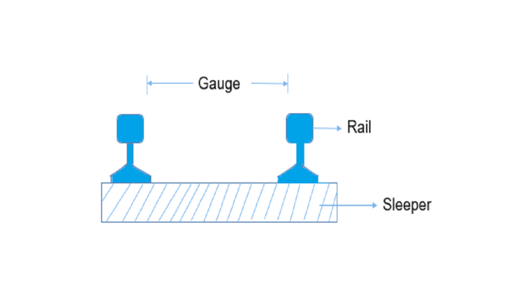 diagram shows gauges in railway