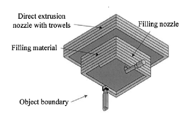 Contour crafting- Schematic of CC extrusion and filling process