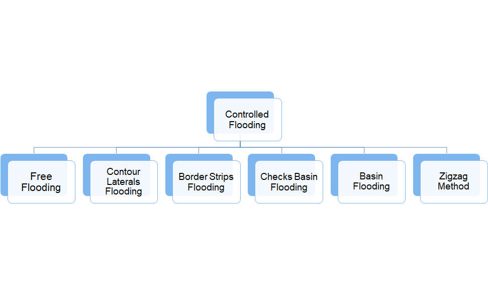 Methods of Controlled Flooding