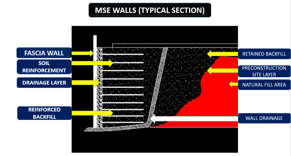 Typical section of MSE Retaining wall