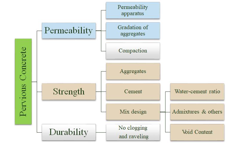 Factors affecting pervious concrete