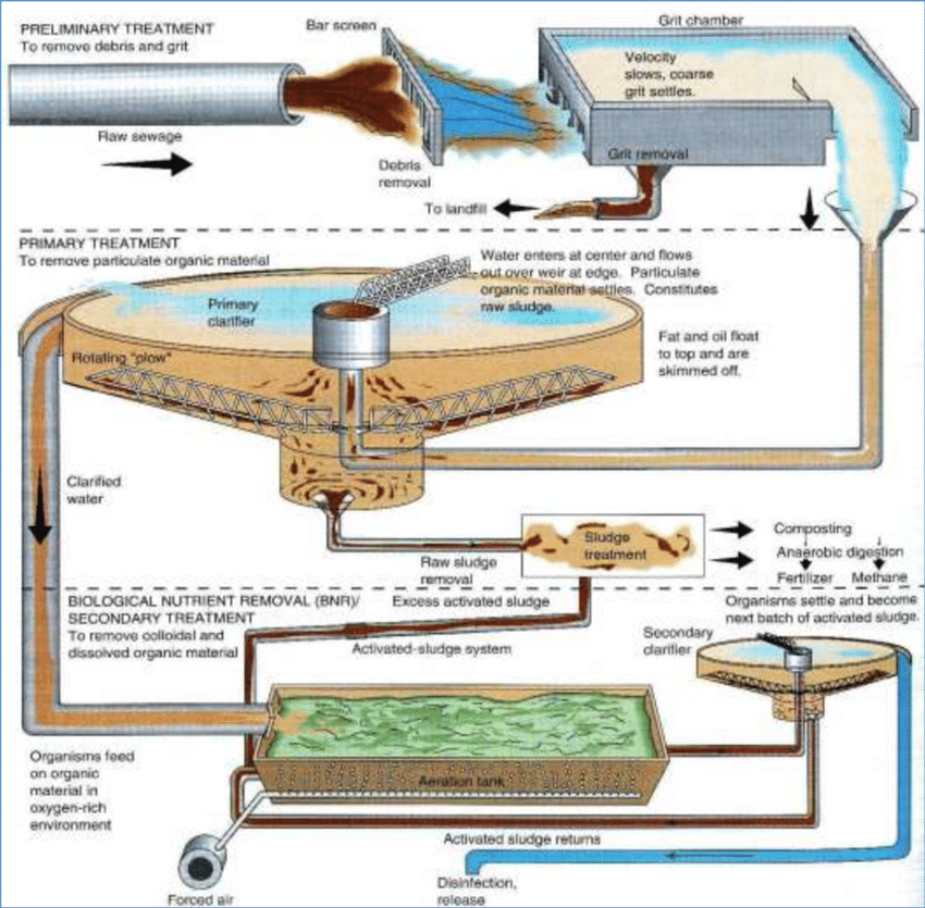 Wastewater Treatment Stages