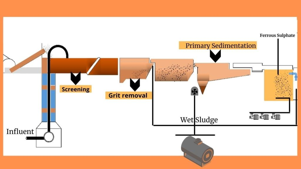 Primary Wastewater Treatment