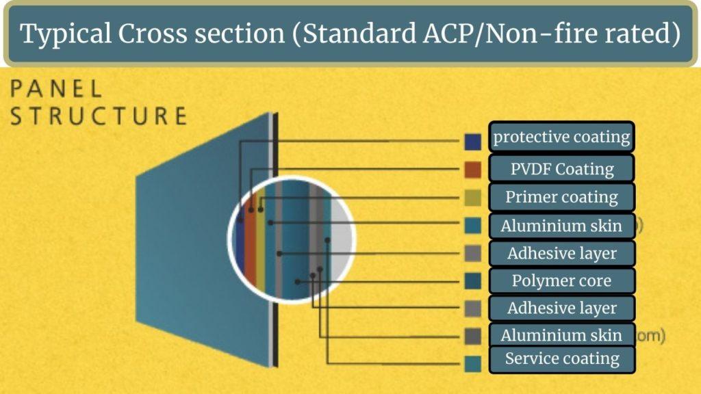 ACP sheet